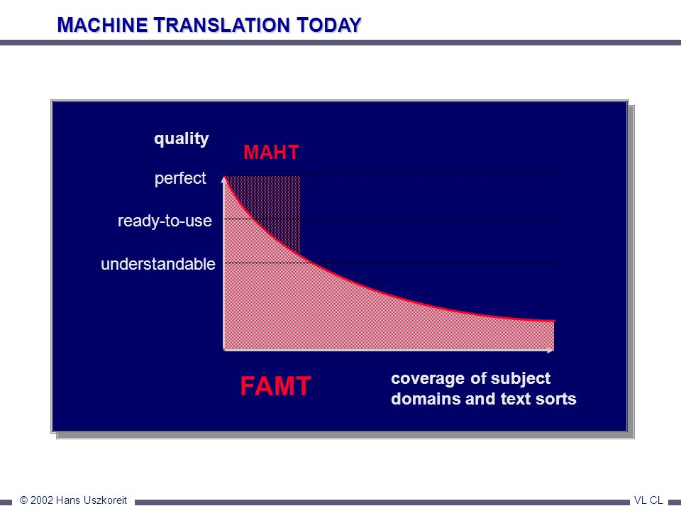 FAMT MACHINE TRANSLATION TODAY MAHT quality perfect ready-to-use