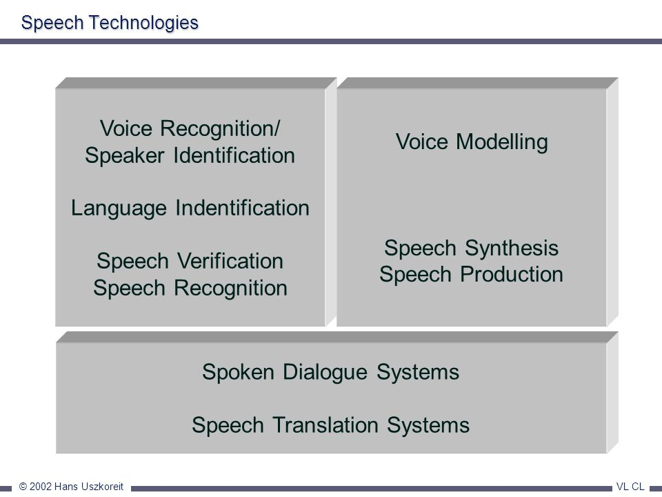 Speaker Identification Language Indentification Speech Verification