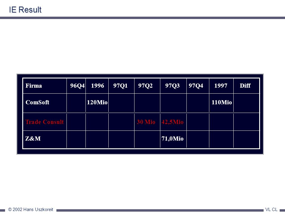 IE Result Firma 96Q4 1996 97Q1 97Q2 97Q3 97Q4 1997 Diff