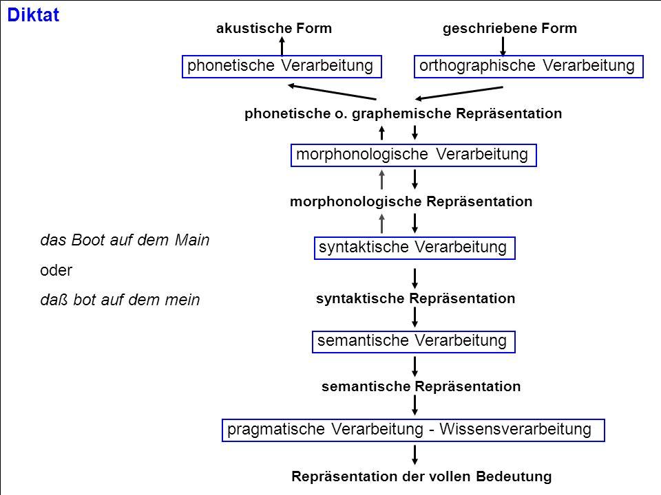 Diktat phonetische Verarbeitung orthographische Verarbeitung