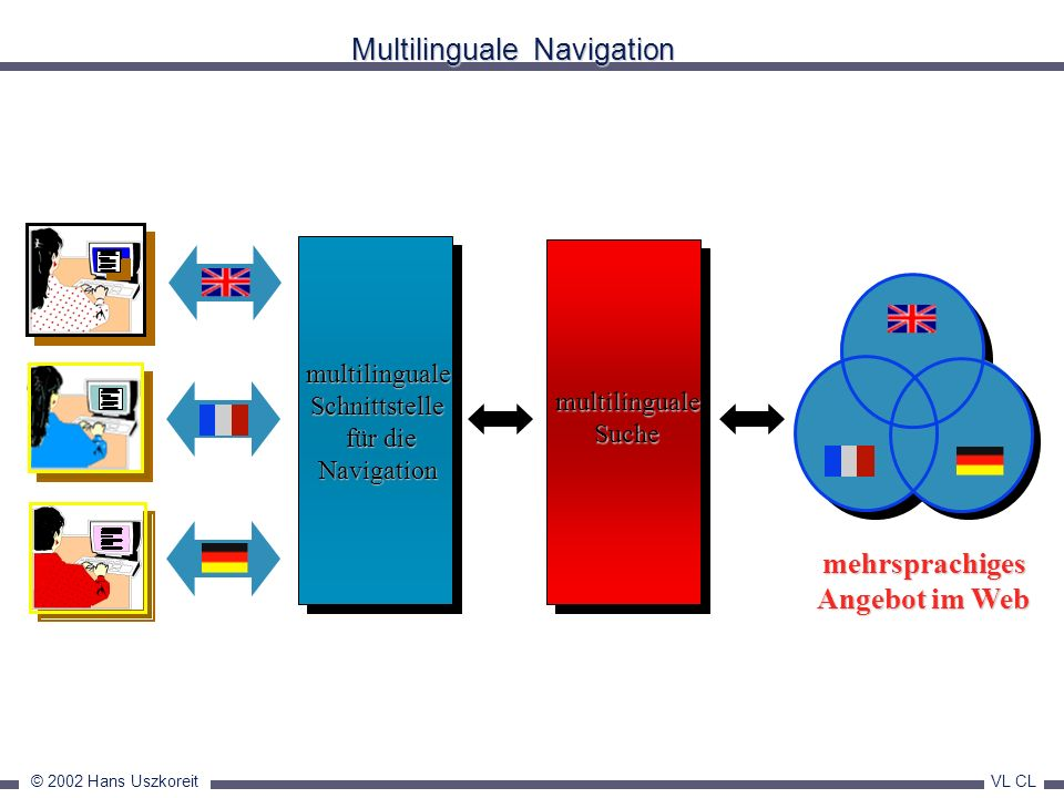 Multilinguale Navigation