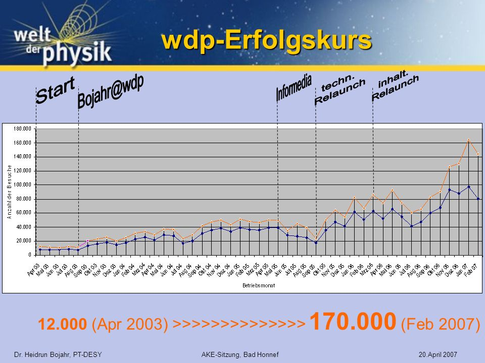 wdp-Erfolgskurs inhalt. Relaunch. techn. Relaunch. Bojahr@wdp. Informedia. Start. 12.000 (Apr 2003) >>>>>>>>>>>>>> 170.000 (Feb 2007)