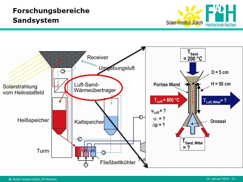 Forschungsbereiche Sandsystem