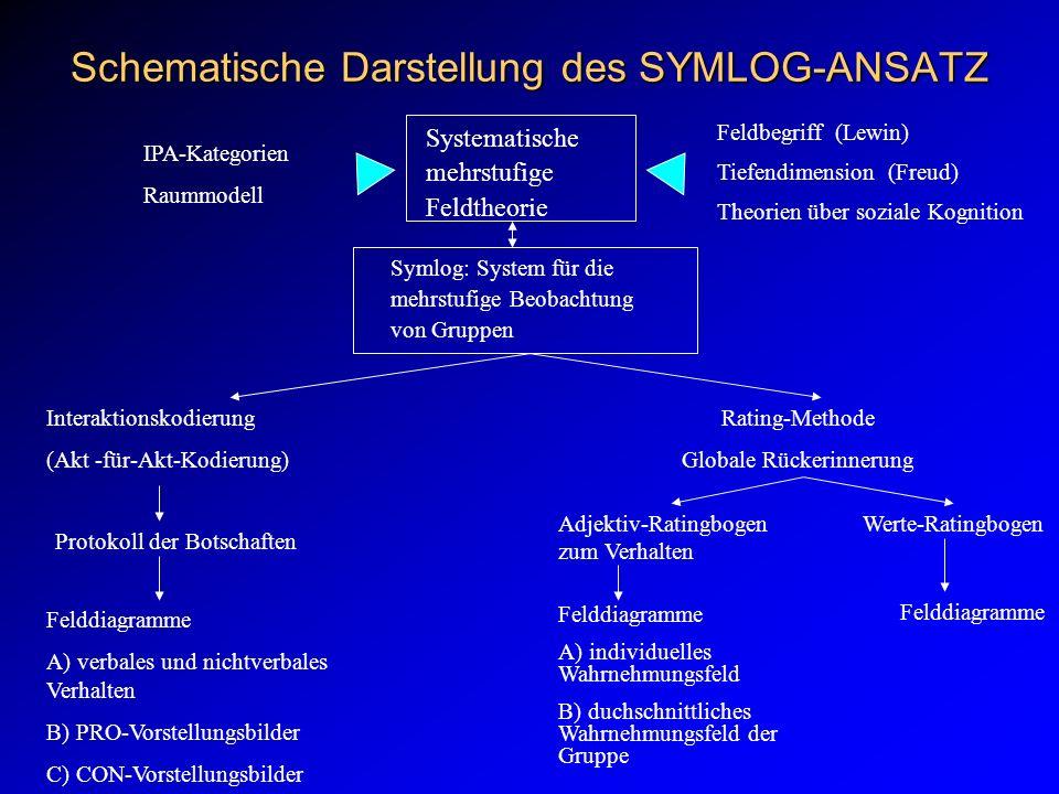 Schematische Darstellung des SYMLOG-ANSATZ