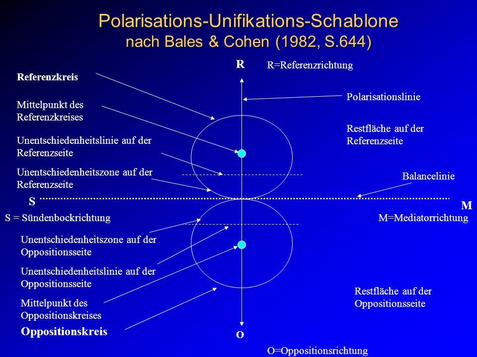 Polarisations-Unifikations-Schablone nach Bales & Cohen (1982, S.644)