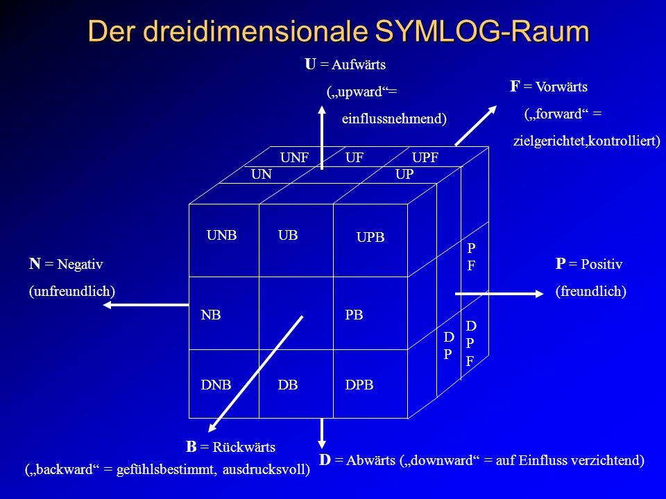 Der dreidimensionale SYMLOG-Raum