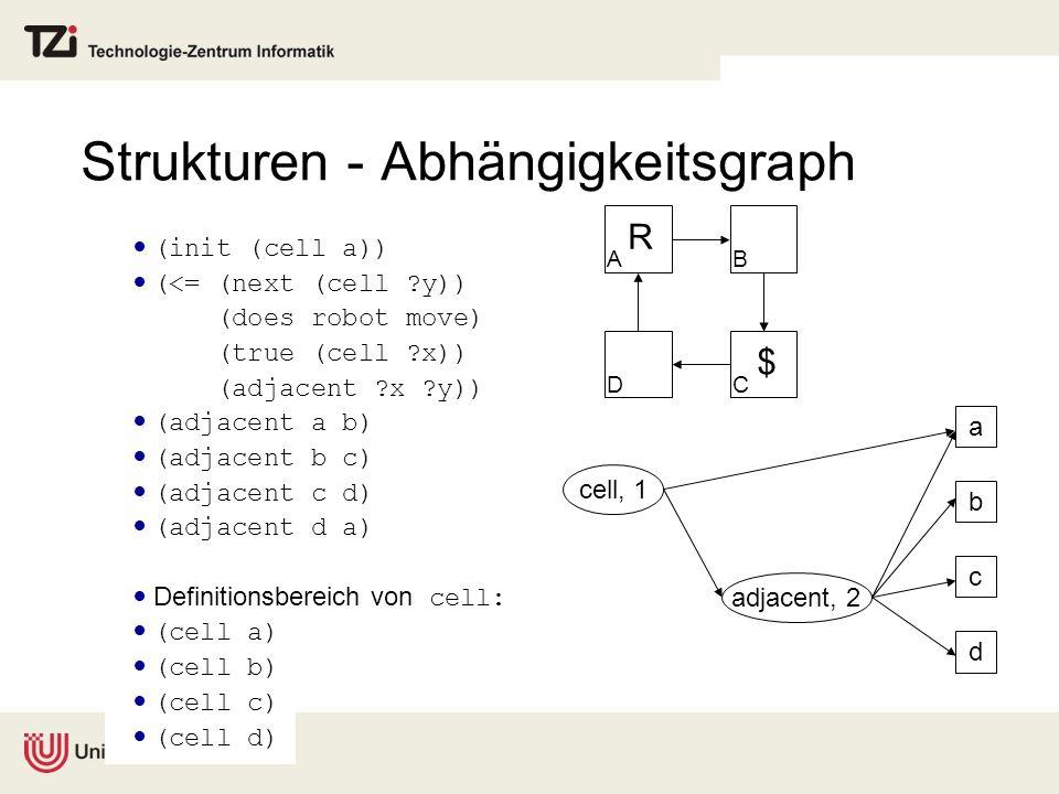 Strukturen - Abhängigkeitsgraph