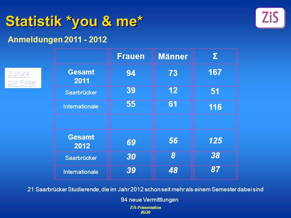 Statistik *you & me* Anmeldungen 2011 - 2012 Frauen Männer Σ 94 73 167