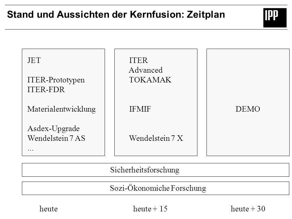 Stand und Aussichten der Kernfusion: Zeitplan