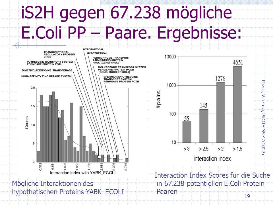 iS2H gegen 67.238 mögliche E.Coli PP – Paare. Ergebnisse: