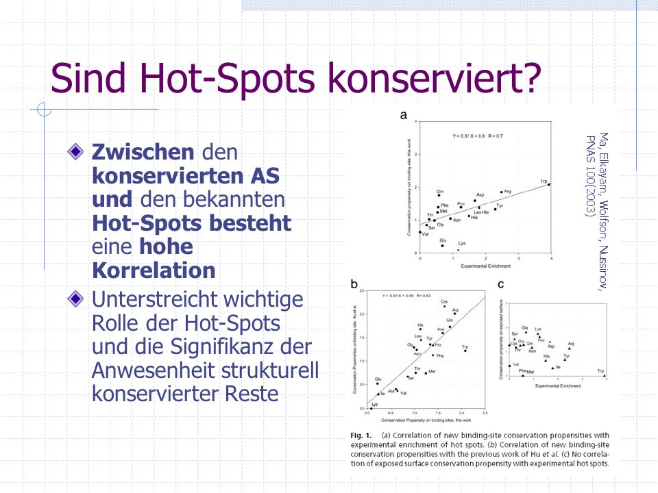 Sind Hot-Spots konserviert