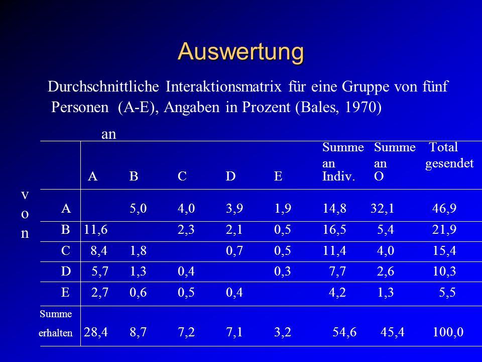 Auswertung Durchschnittliche Interaktionsmatrix für eine Gruppe von fünf Personen (A-E), Angaben in Prozent (Bales, 1970)