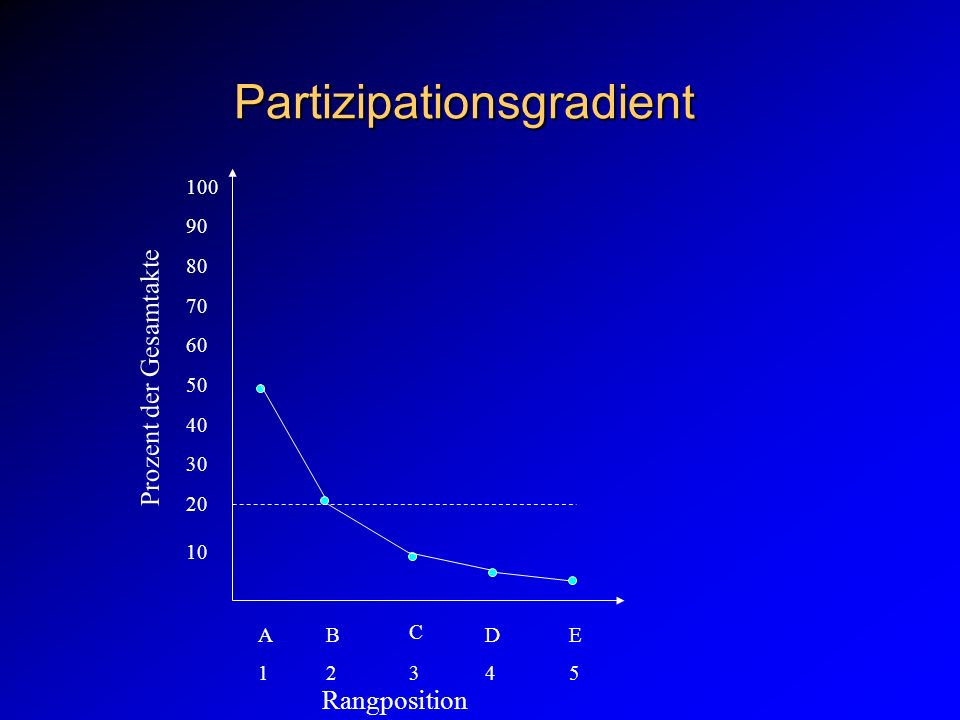 Partizipationsgradient