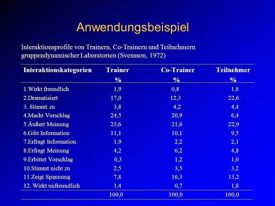 Anwendungsbeispiel Interaktionsprofile von Trainern, Co-Trainern und Teilnehmern gruppendynamischer Laboratorien (Svensson, 1972)