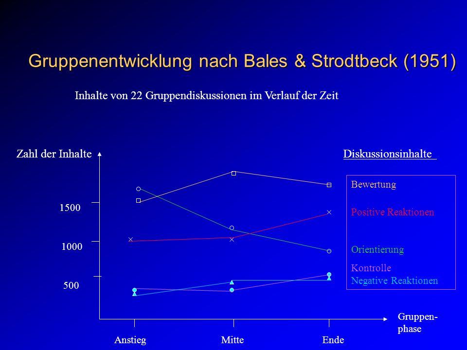 Gruppenentwicklung nach Bales & Strodtbeck (1951)
