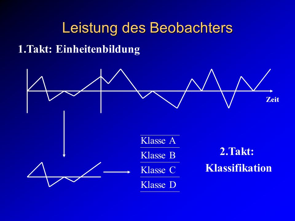 Leistung des Beobachters