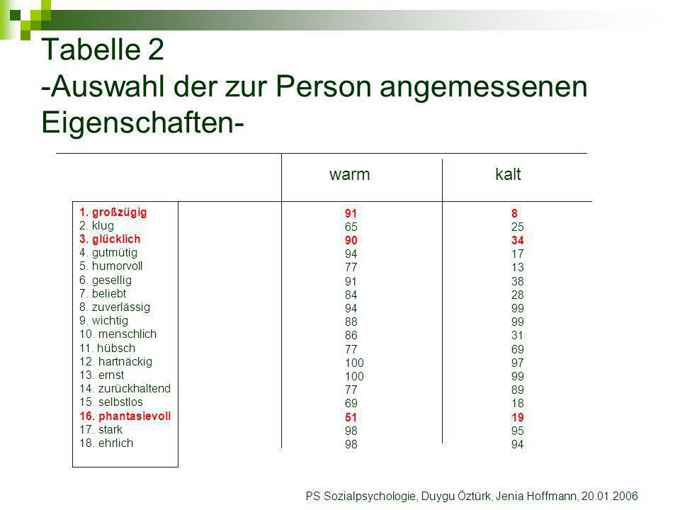 Tabelle 2 -Auswahl der zur Person angemessenen Eigenschaften-