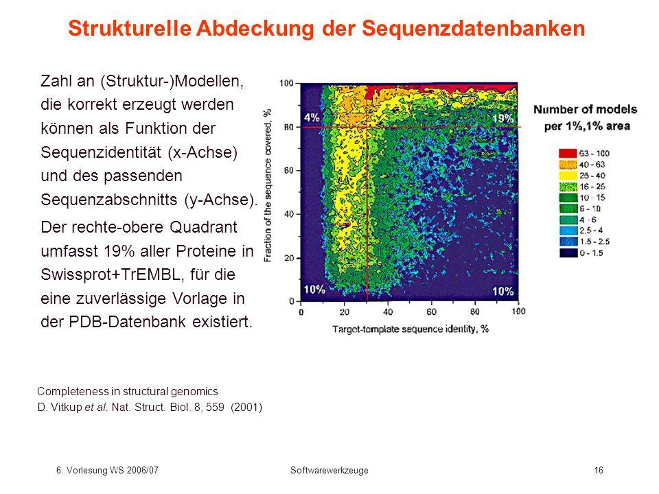 Strukturelle Abdeckung der Sequenzdatenbanken