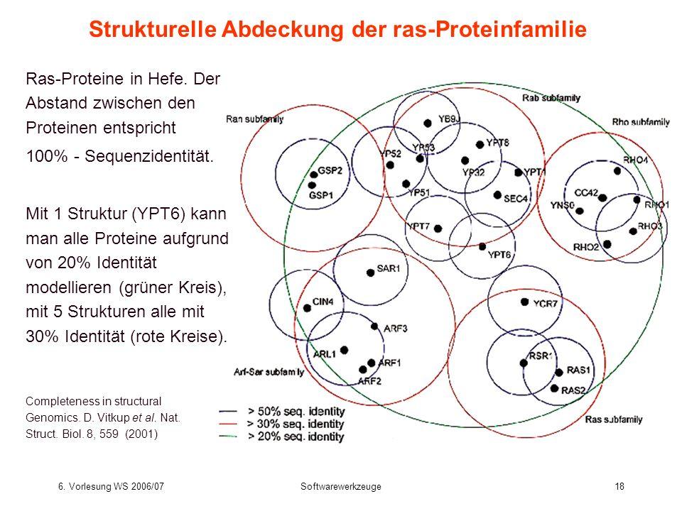 Strukturelle Abdeckung der ras-Proteinfamilie