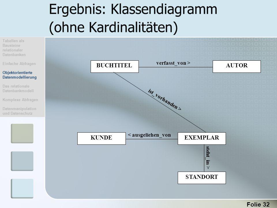 Ergebnis: Klassendiagramm (ohne Kardinalitäten)
