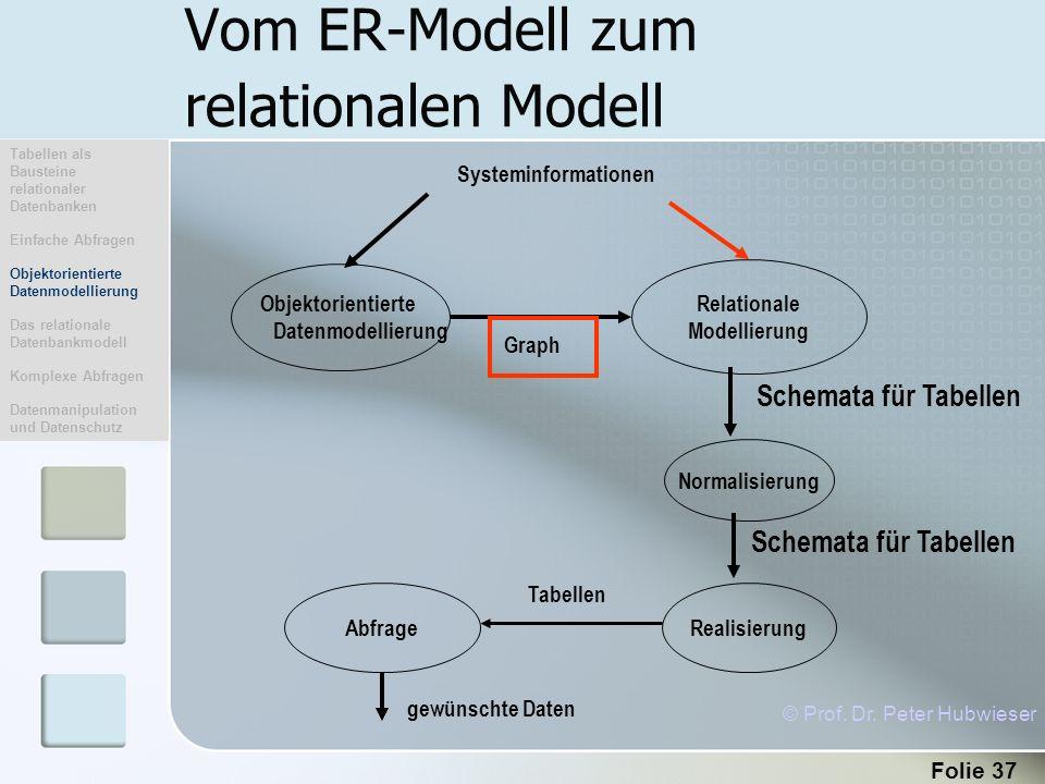 Vom ER-Modell zum relationalen Modell
