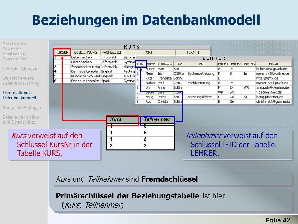 Beziehungen im Datenbankmodell