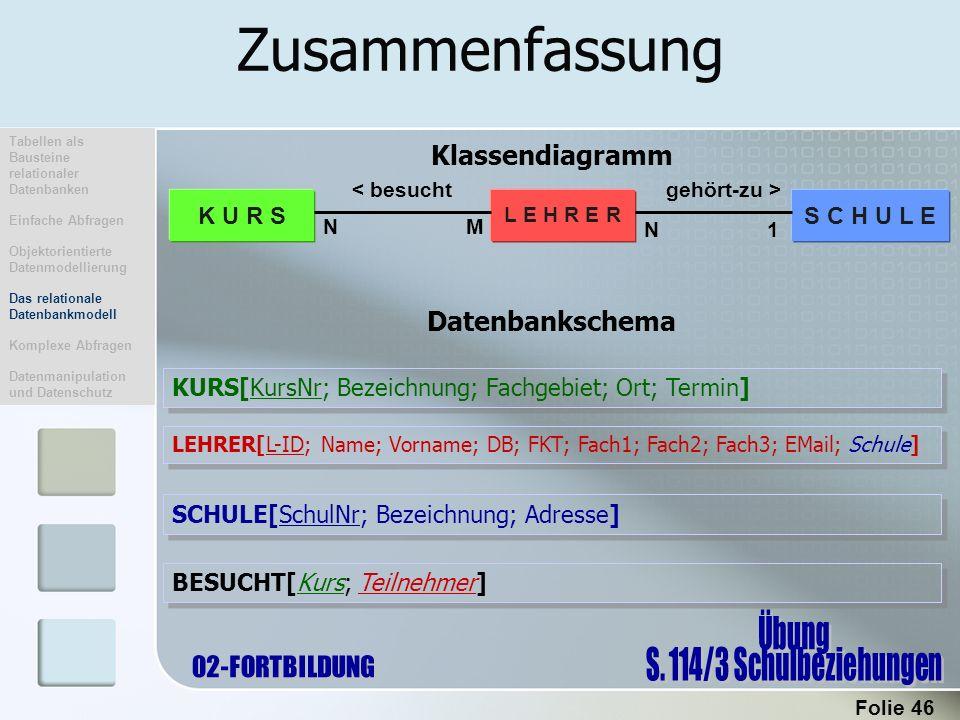 Zusammenfassung Klassendiagramm Datenbankschema S C H U L E K U R S