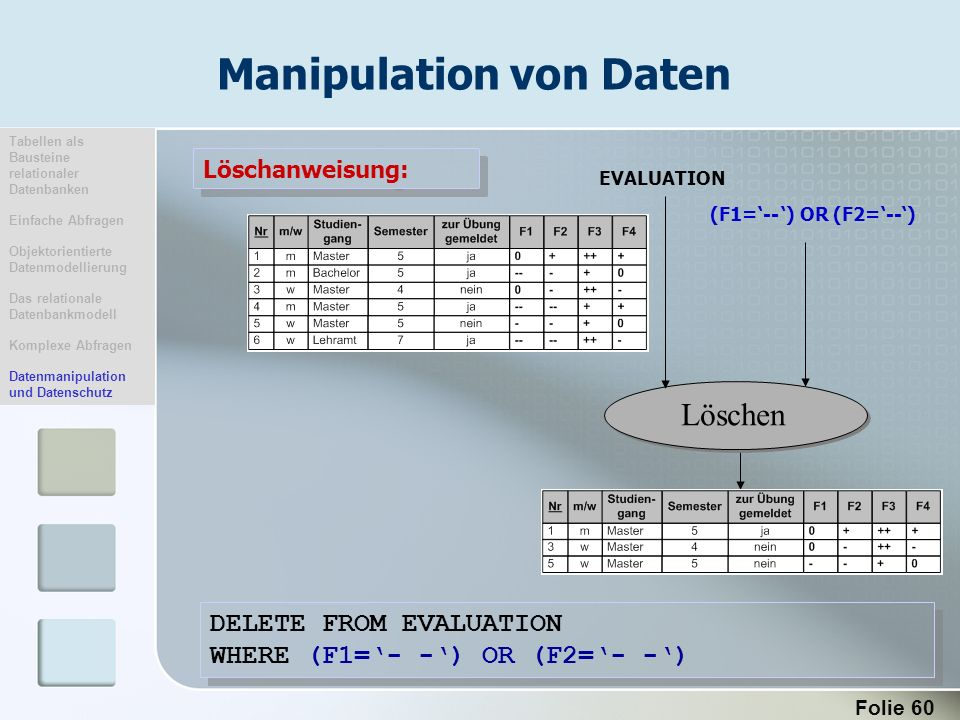 Manipulation von Daten