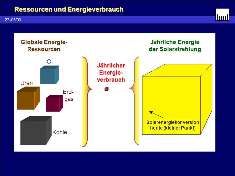 Ressourcen und Energieverbrauch