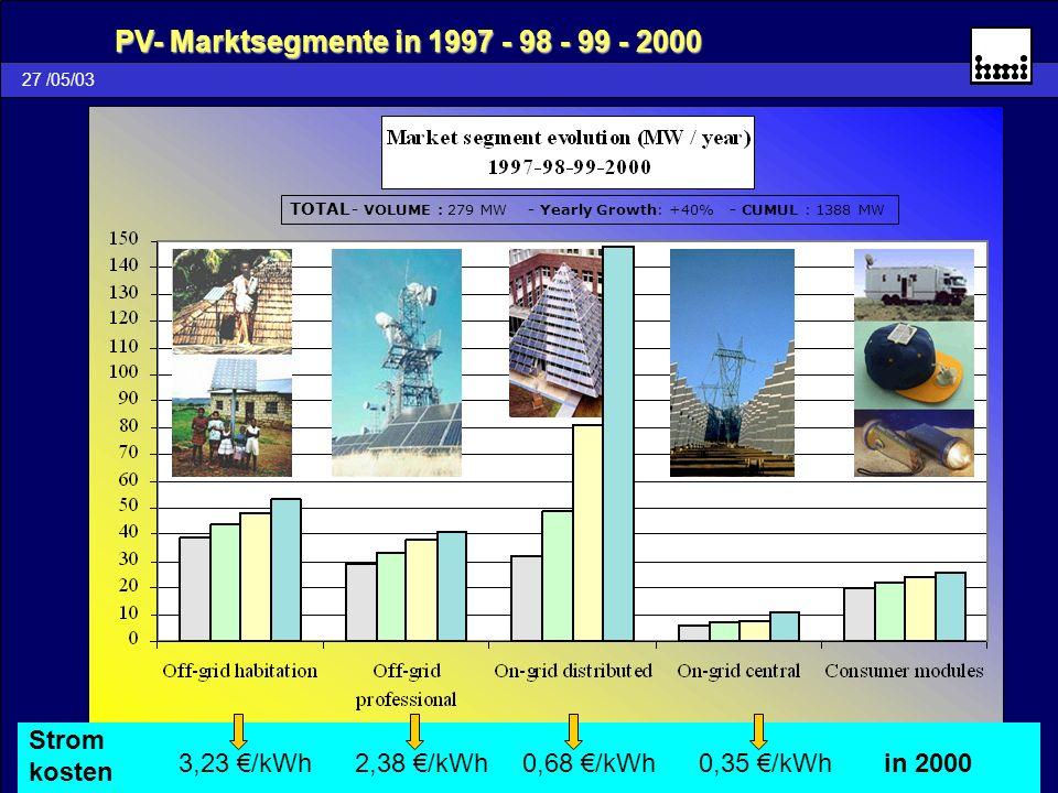 PV- Marktsegmente in 1997 - 98 - 99 - 2000