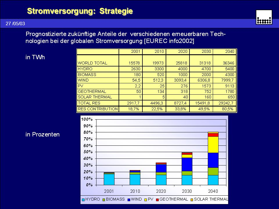 Stromversorgung: Strategie