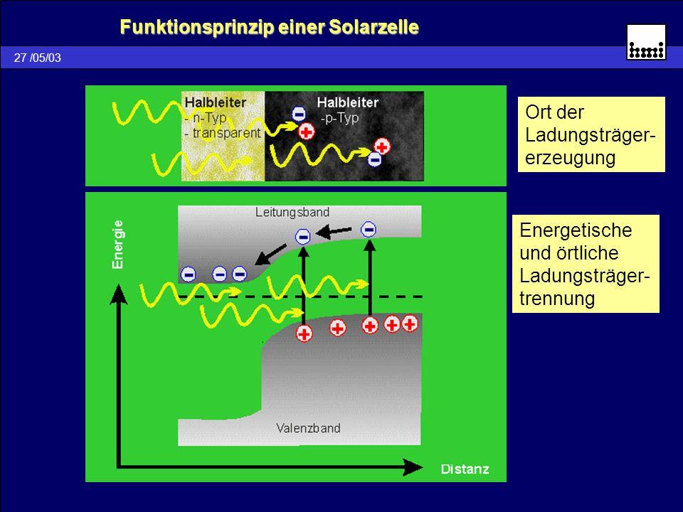 Funktionsprinzip einer Solarzelle