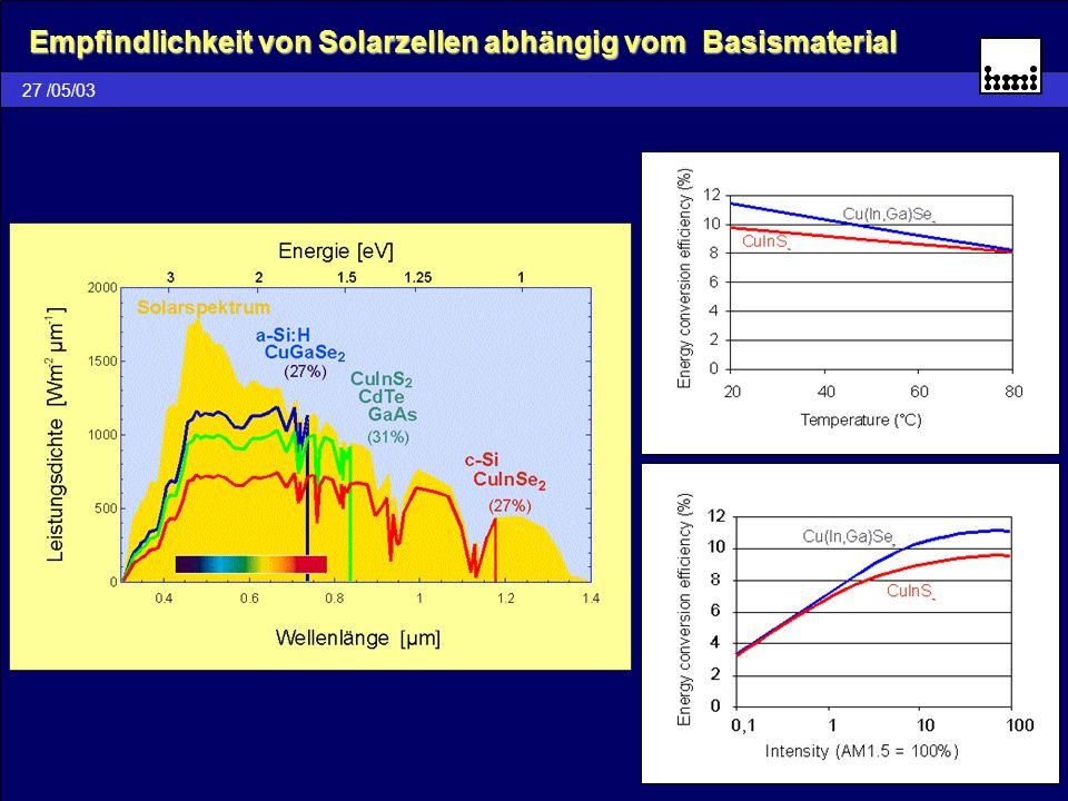 Empfindlichkeit von Solarzellen abhängig vom Basismaterial