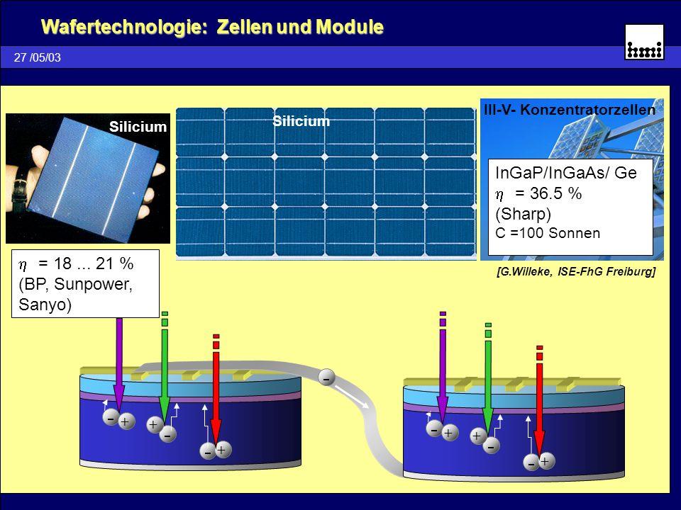 Wafertechnologie: Zellen und Module