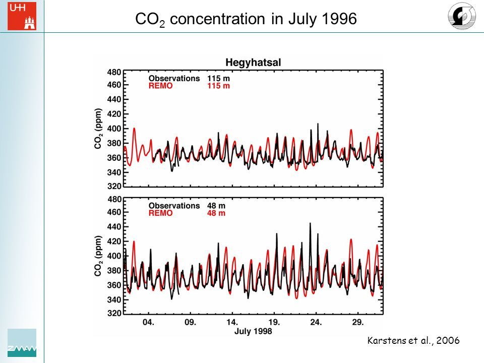 CO2 concentration in July 1996