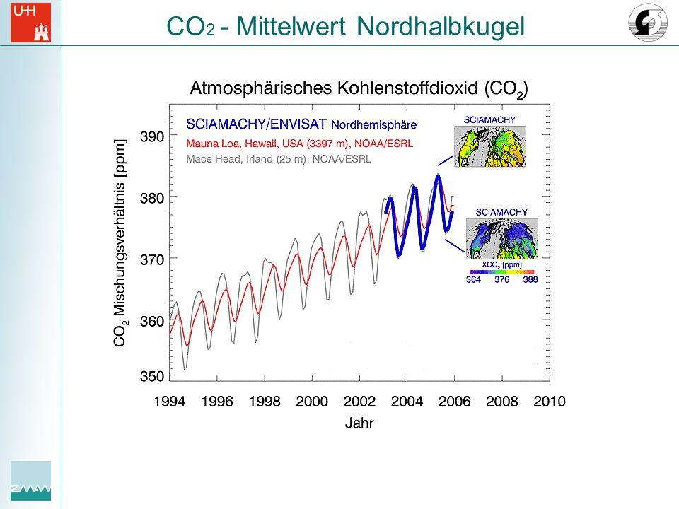 CO2 - Mittelwert Nordhalbkugel