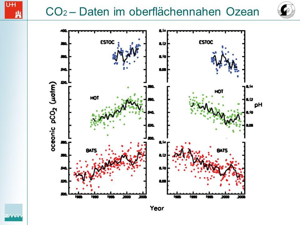 CO2 – Daten im oberflächennahen Ozean