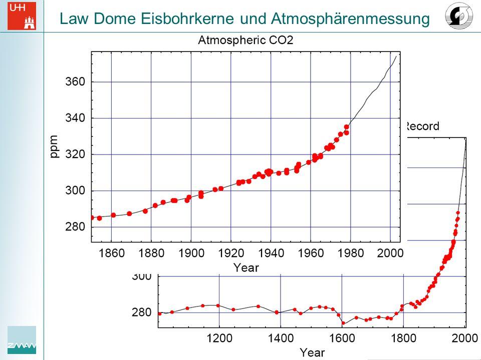 Law Dome Eisbohrkerne und Atmosphärenmessung