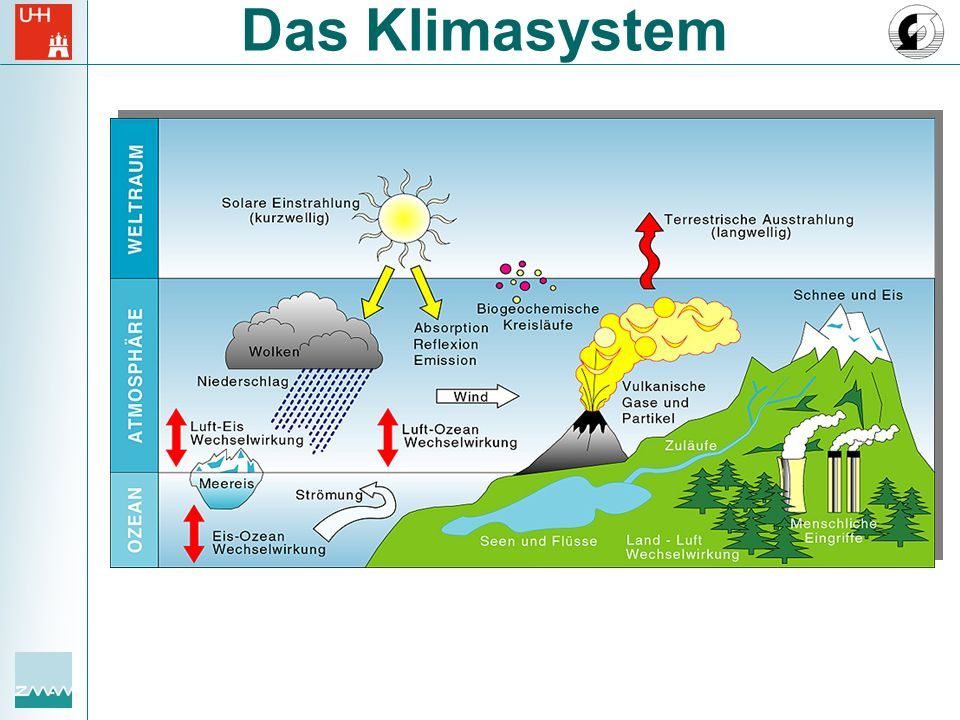 Das Klimasystem