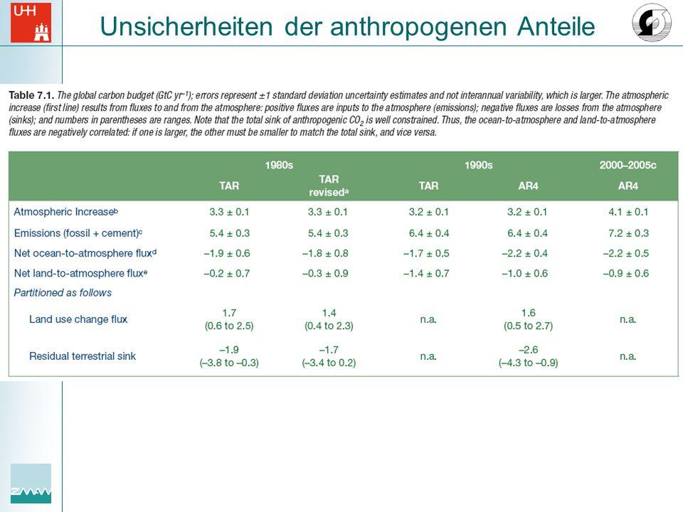 Unsicherheiten der anthropogenen Anteile
