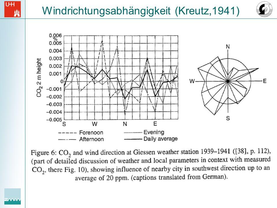 Windrichtungsabhängigkeit (Kreutz,1941)