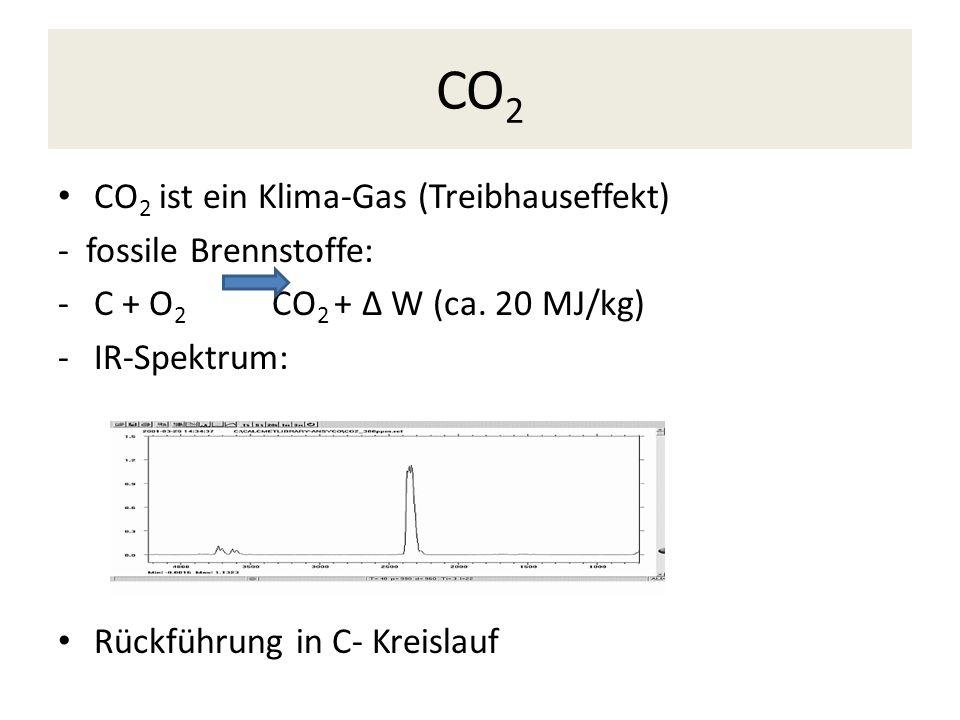 CO2 CO2 ist ein Klima-Gas (Treibhauseffekt) - fossile Brennstoffe:
