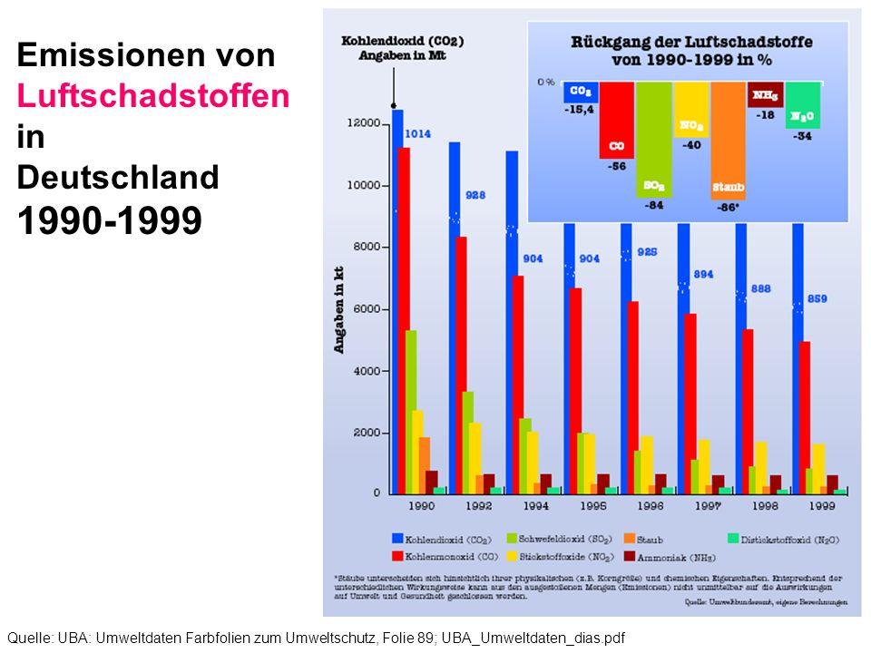 1990-1999 Emissionen von Luftschadstoffen in Deutschland