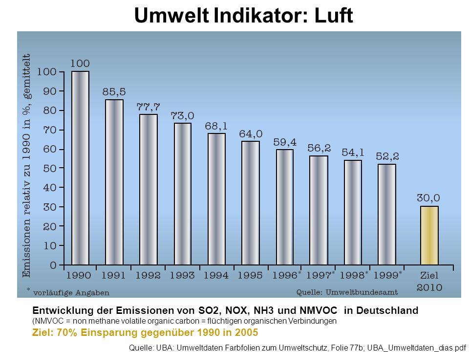 Umwelt Indikator: Luft