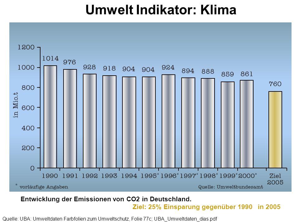 Umwelt Indikator: Klima