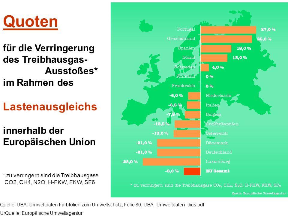 Quoten für die Verringerung des Treibhausgas- Ausstoßes* im Rahmen des