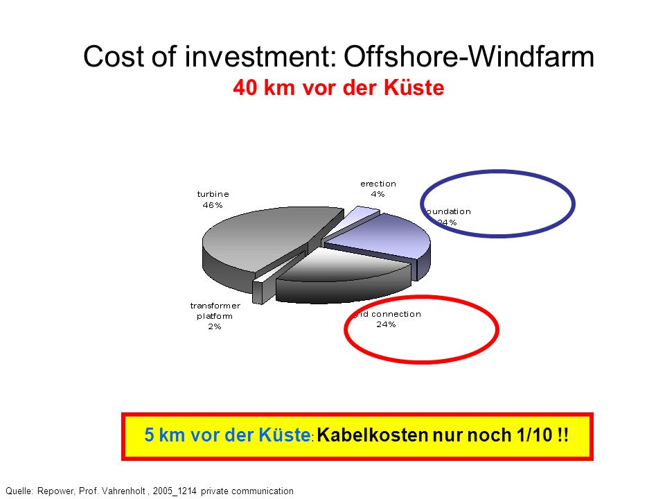 Cost of investment: Offshore-Windfarm 40 km vor der Küste