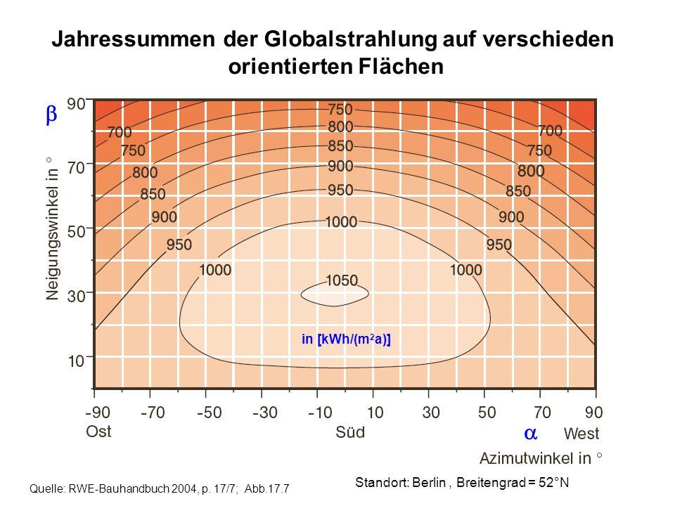 Jahressummen der Globalstrahlung auf verschieden
