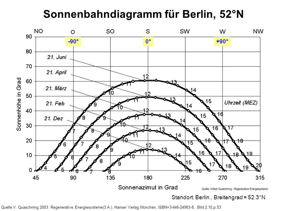Sonnenbahndiagramm für Berlin, 52°N