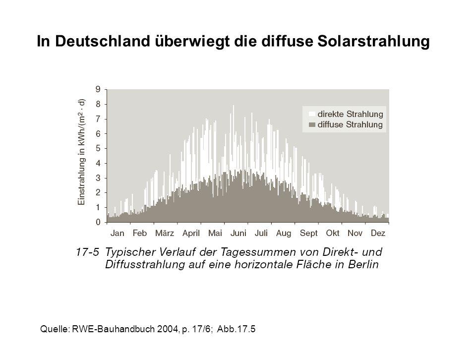 In Deutschland überwiegt die diffuse Solarstrahlung